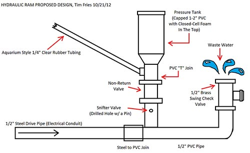 Hydraulic Ram Diagram : Homemade ram pump home and gardening ideas
