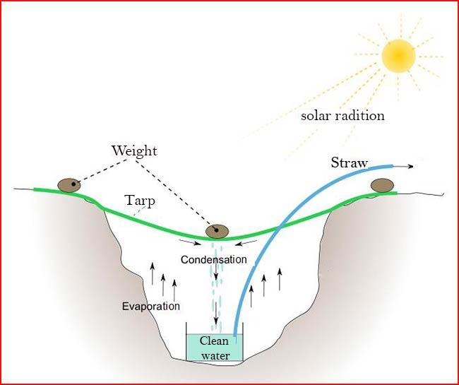 Solar-Still-Distilling